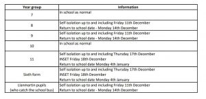 Self isolation and return dates